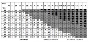 Tjek dit BMI tal her.